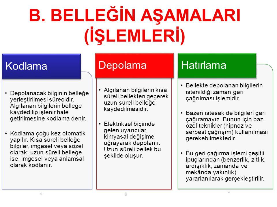 B. BELLEĞİN AŞAMALARI (İŞLEMLERİ)