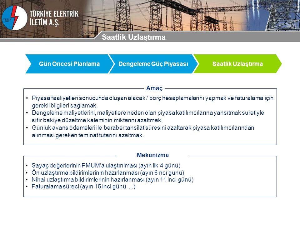 Gündem Mevcut Elektrik Piyasasının İşleyişi
