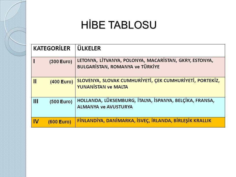 HİBE TABLOSU KATEGORİLER ÜLKELER I (300 Euro) II (400 Euro)