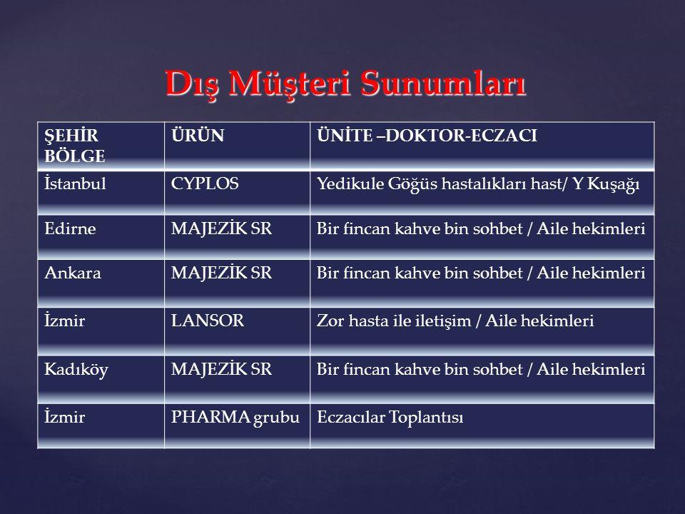 Dış Müşteri Sunumları ŞEHİR BÖLGE ÜRÜN ÜNİTE –DOKTOR-ECZACI İstanbul