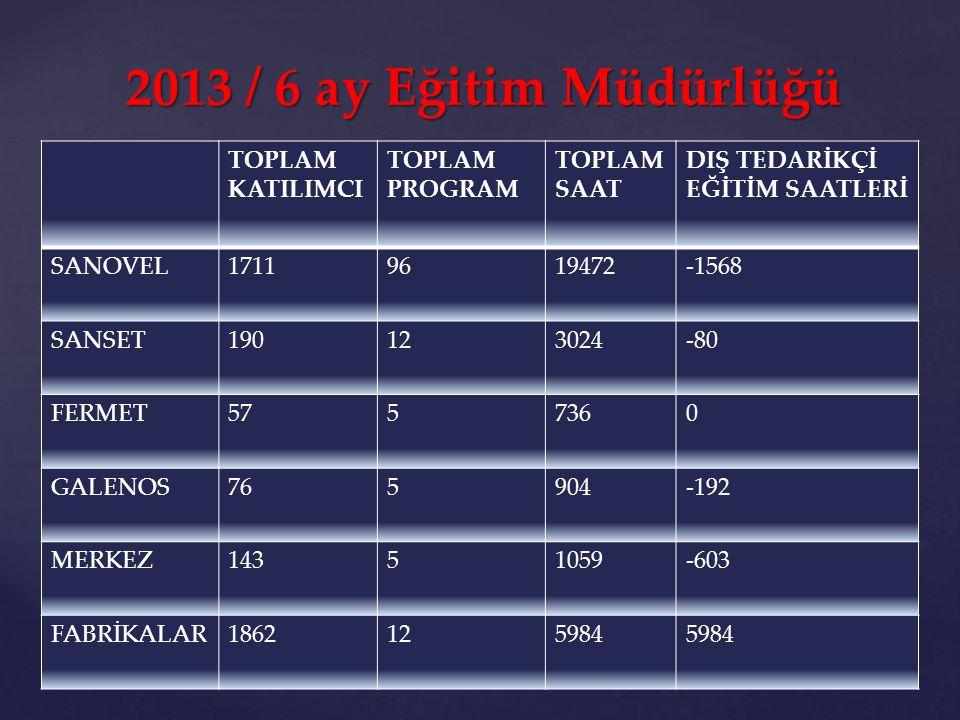 2013 / 6 ay Eğitim Müdürlüğü TOPLAM KATILIMCI TOPLAM PROGRAM