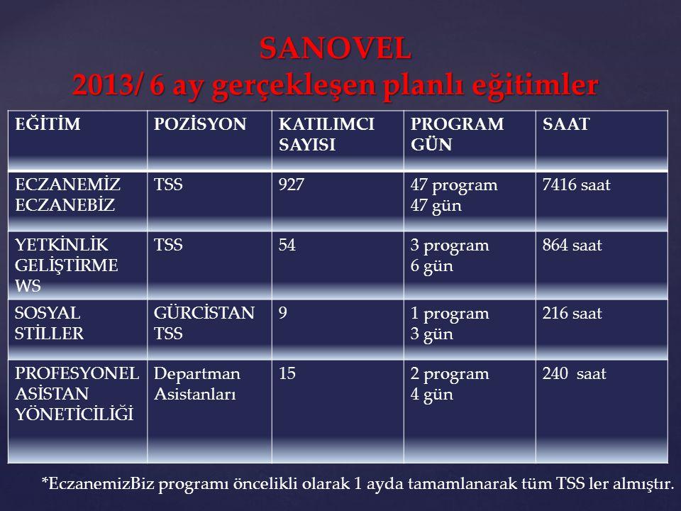 SANOVEL 2013/ 6 ay gerçekleşen planlı eğitimler