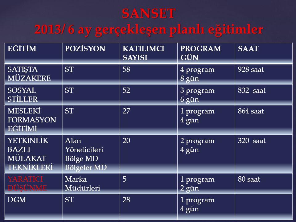 SANSET 2013/ 6 ay gerçekleşen planlı eğitimler
