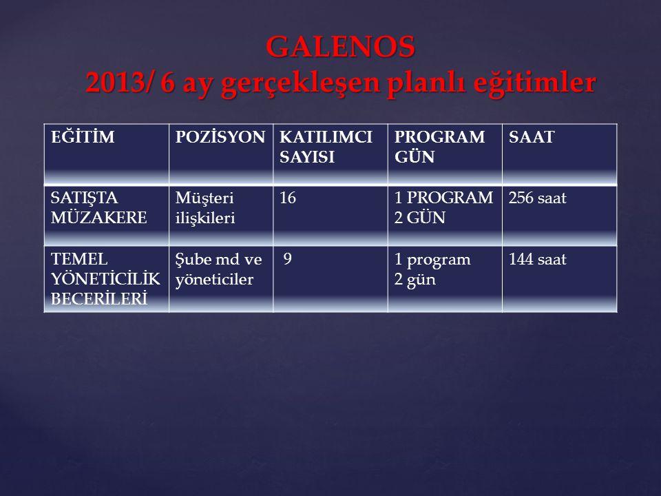 GALENOS 2013/ 6 ay gerçekleşen planlı eğitimler