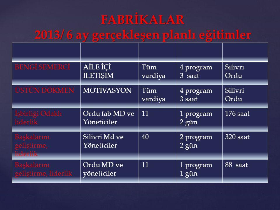 FABRİKALAR 2013/ 6 ay gerçekleşen planlı eğitimler