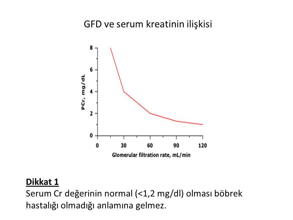 GFD ve serum kreatinin ilişkisi