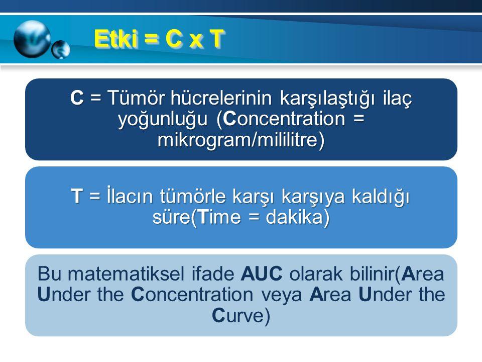 T = İlacın tümörle karşı karşıya kaldığı süre(Time = dakika)