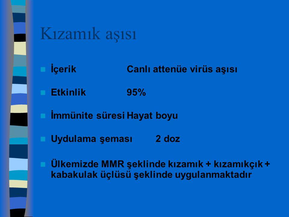 Kızamık aşısı İçerik Canlı attenüe virüs aşısı Etkinlik 95%