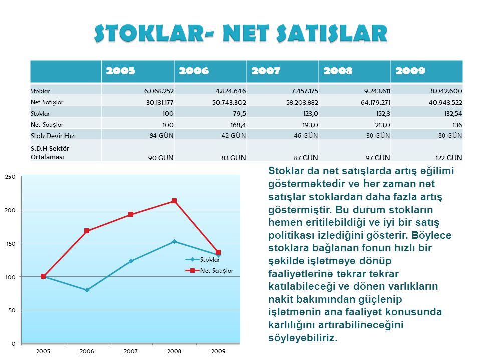 STOKLAR- NET SATISLAR 2005. 2006. 2007. 2008. 2009. Stoklar. 6.068.252. 4.824.646. 7.457.175.