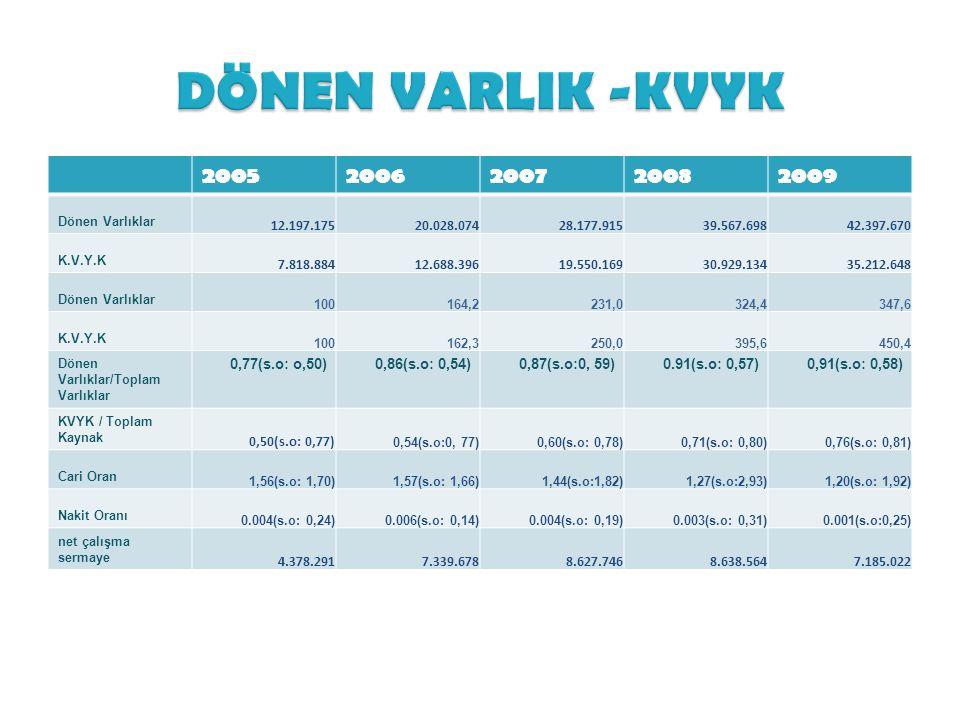 DÖNEN VARLIK -KVYK 2005. 2006. 2007. 2008. 2009. Dönen Varlıklar. 12.197.175. 20.028.074. 28.177.915.