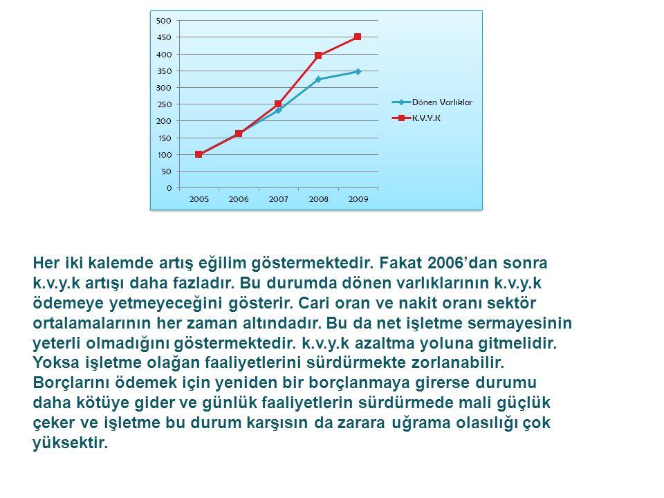 Her iki kalemde artış eğilim göstermektedir. Fakat 2006'dan sonra k. v