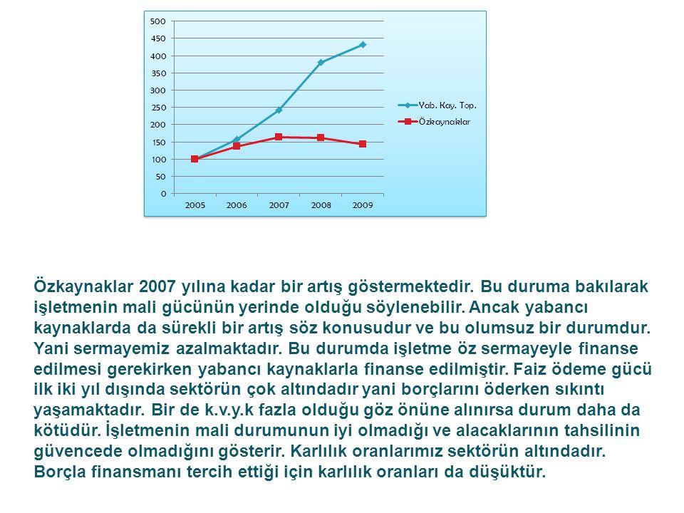 Özkaynaklar 2007 yılına kadar bir artış göstermektedir