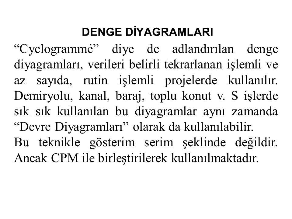 DENGE DİYAGRAMLARI