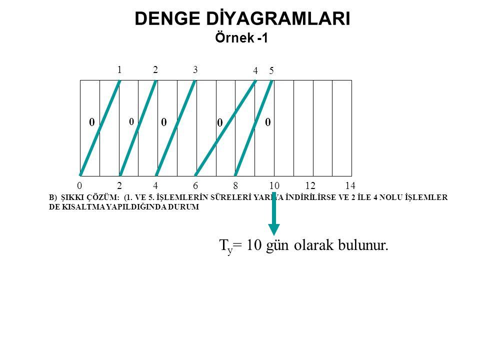 DENGE DİYAGRAMLARI Örnek -1