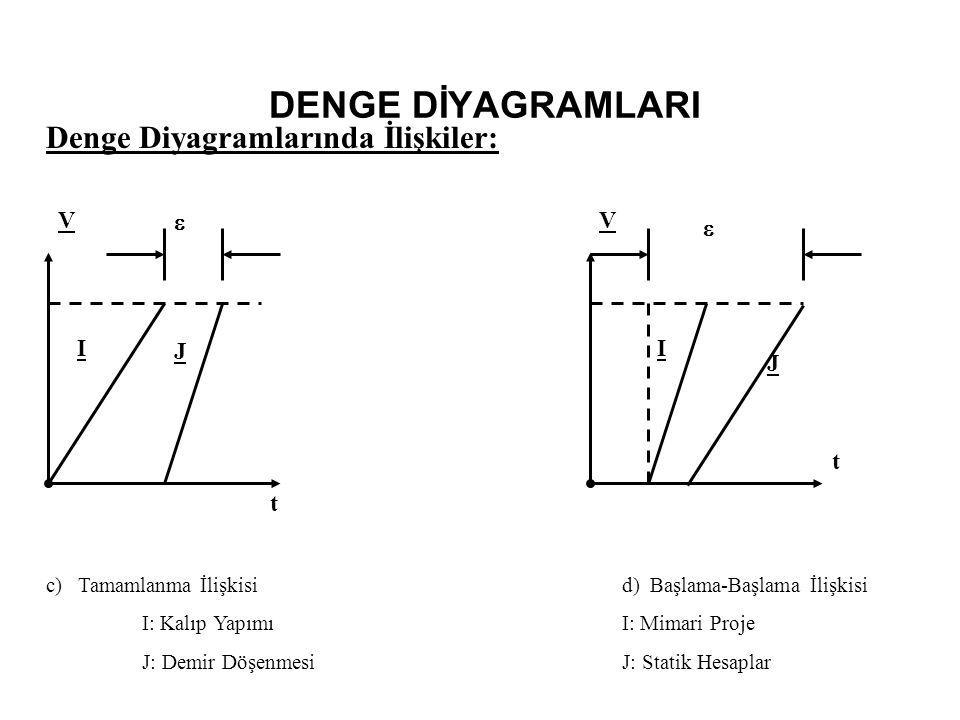 DENGE DİYAGRAMLARI Denge Diyagramlarında İlişkiler: V  V  I J I J t