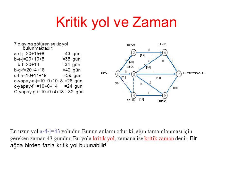 Kritik yol ve Zaman 7 olayına götüren sekiz yol bulunmaktadır: a-d-j=20+15+8 =43 gün.