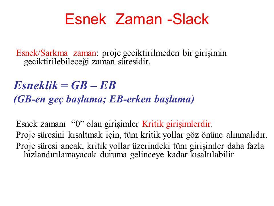 Esnek Zaman -Slack Esneklik = GB – EB