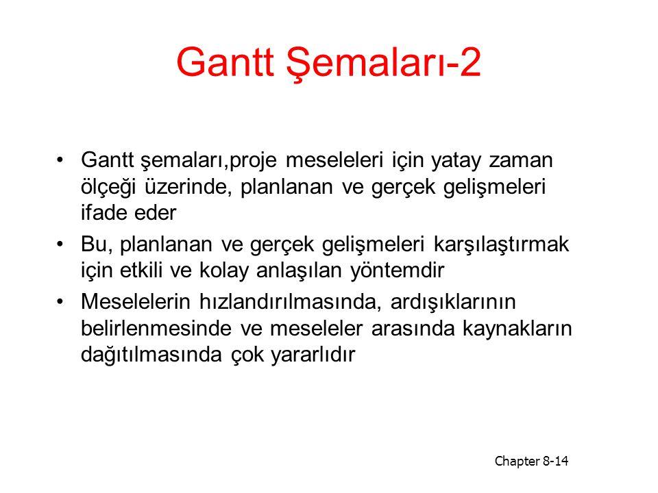 Gantt Şemaları-2 Gantt şemaları,proje meseleleri için yatay zaman ölçeği üzerinde, planlanan ve gerçek gelişmeleri ifade eder.