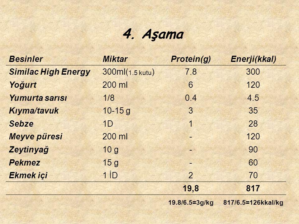 4. Aşama Besinler Miktar Protein(g) Enerji(kkal) Similac High Energy