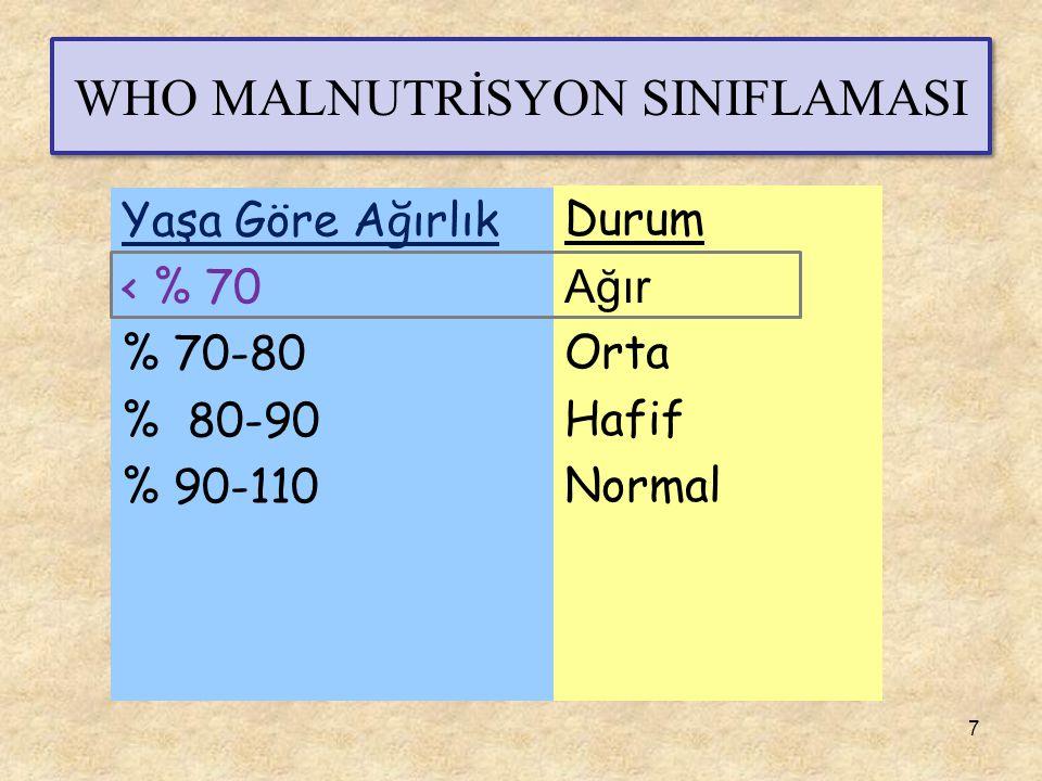 WHO MALNUTRİSYON SINIFLAMASI