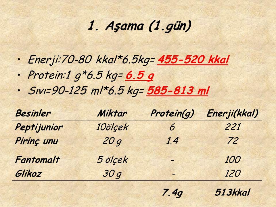 1. Aşama (1.gün) Enerji:70-80 kkal*6.5kg= 455-520 kkal