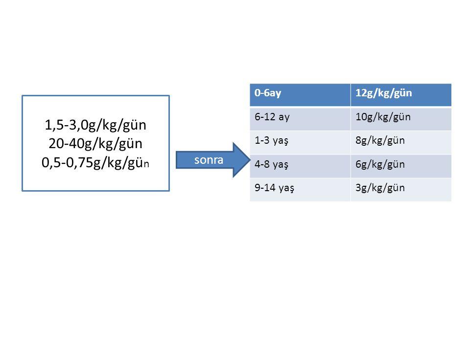 1,5-3,0g/kg/gün 20-40g/kg/gün 0,5-0,75g/kg/gün sonra 0-6ay 12g/kg/gün