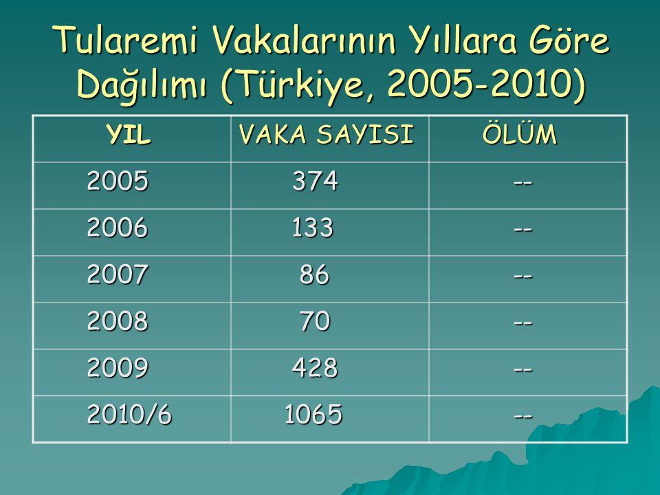 Tularemi Vakalarının Yıllara Göre Dağılımı (Türkiye, 2005-2010)