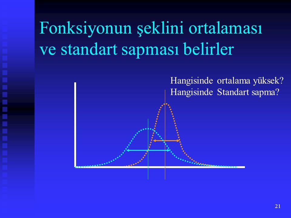 Fonksiyonun şeklini ortalaması ve standart sapması belirler