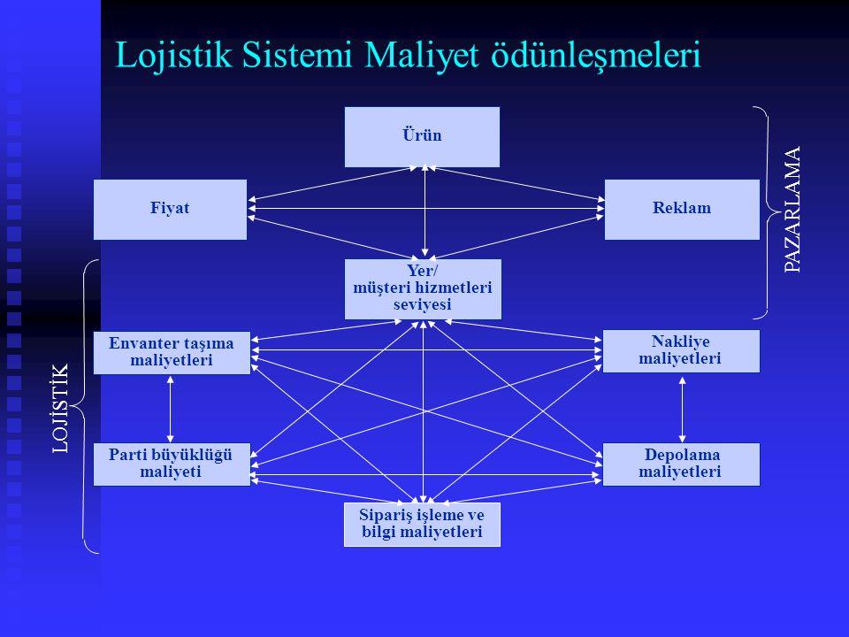 Lojistik Sistemi Maliyet ödünleşmeleri