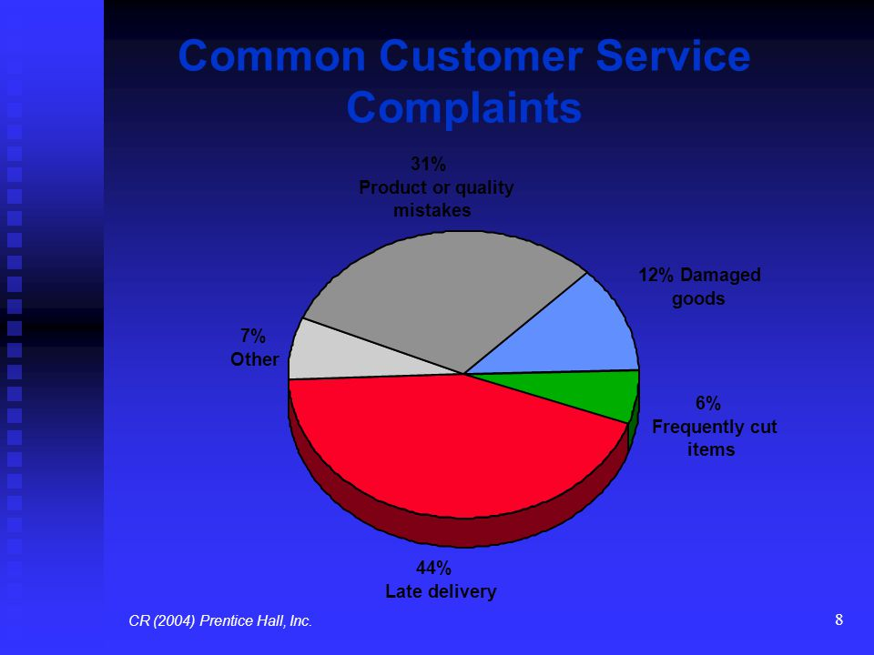 Common Customer Service Complaints
