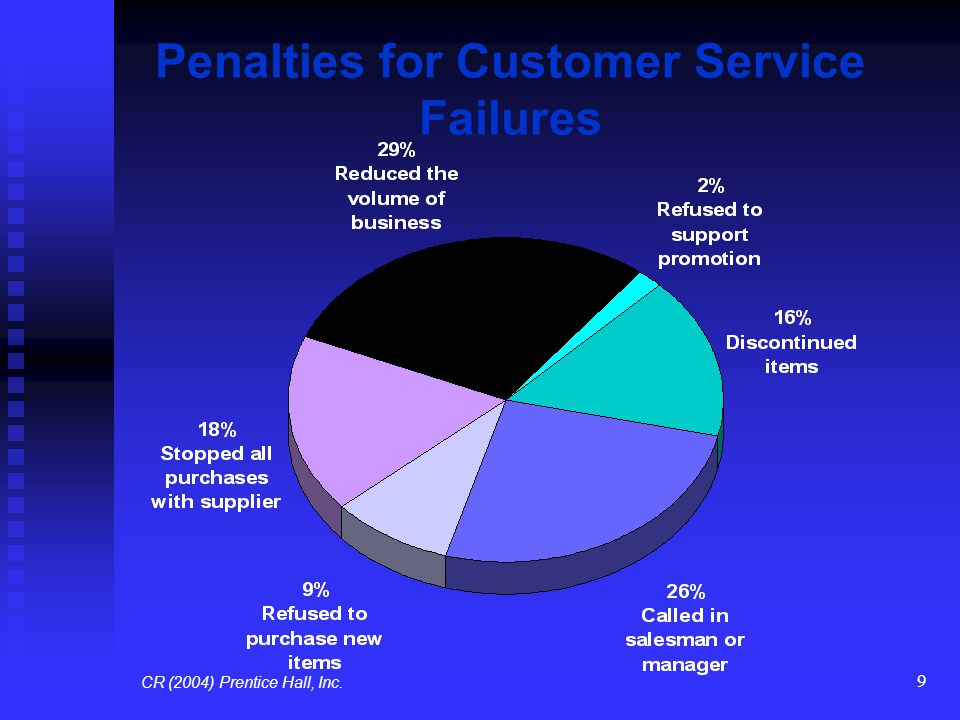 Penalties for Customer Service Failures