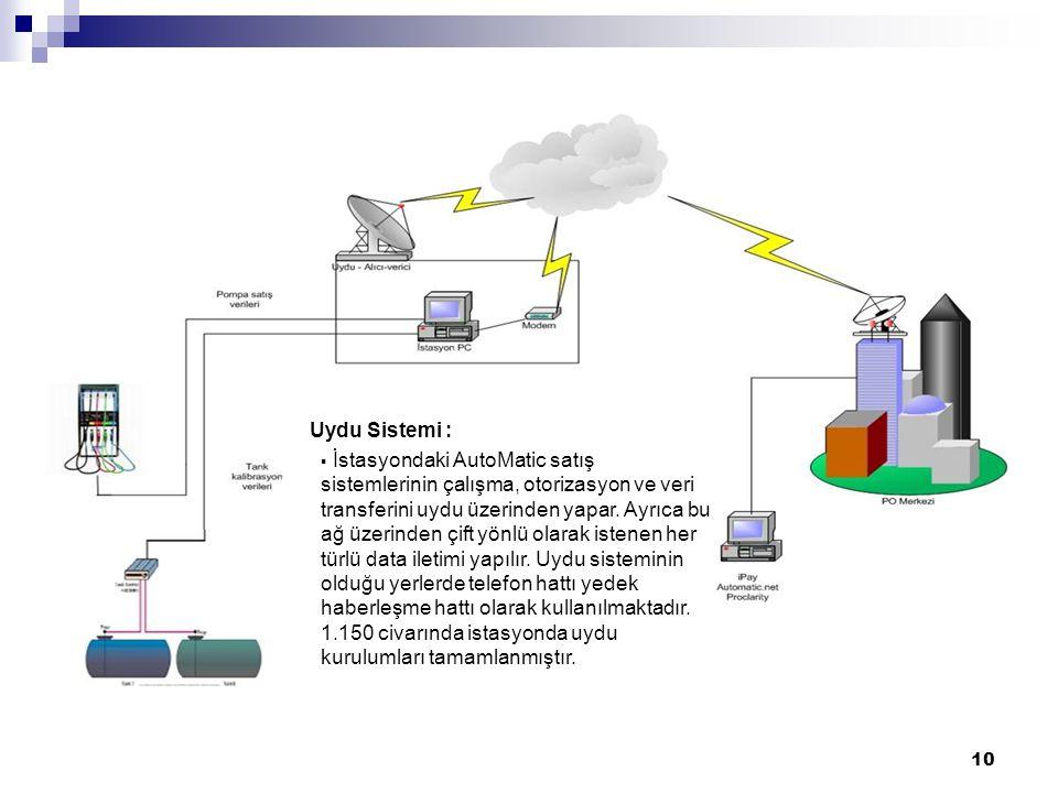 Uydu Sistemi :