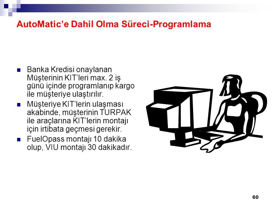 AutoMatic'e Dahil Olma Süreci-Programlama