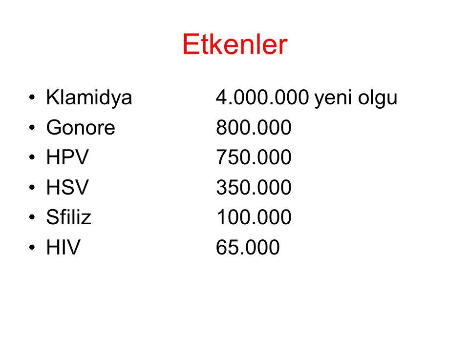 Etkenler Klamidya 4.000.000 yeni olgu Gonore 800.000 HPV 750.000