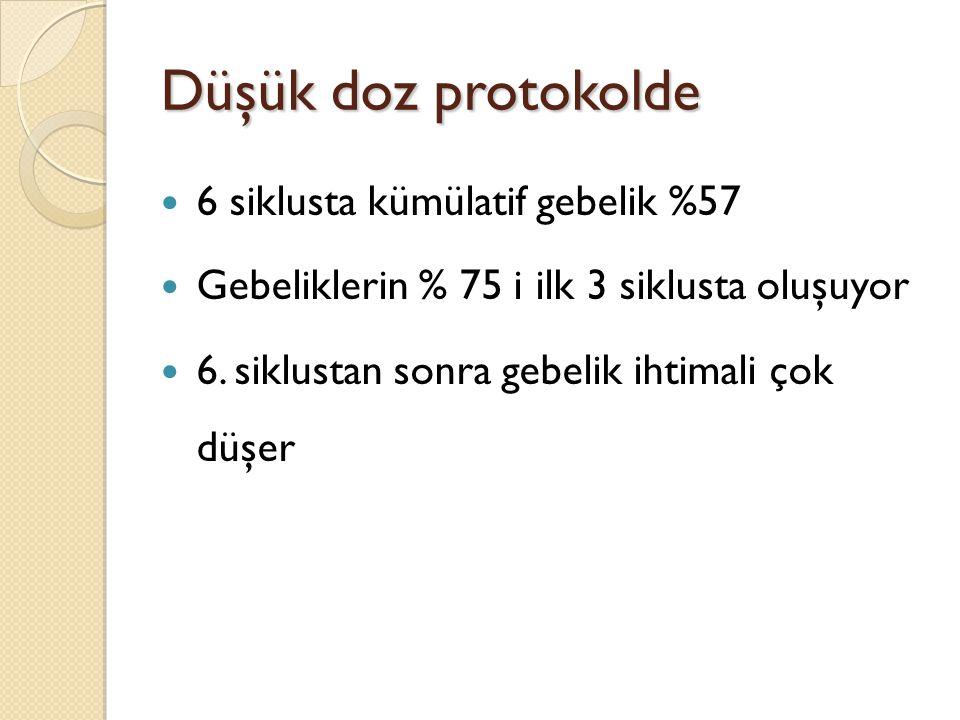 Düşük doz protokolde 6 siklusta kümülatif gebelik %57