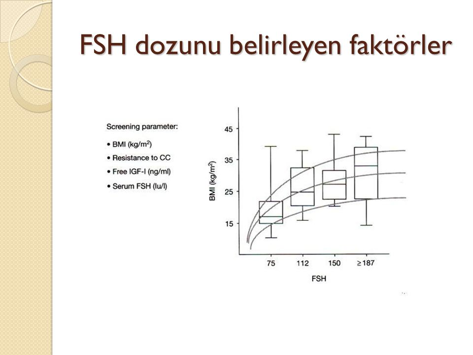 FSH dozunu belirleyen faktörler