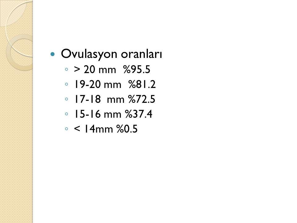 Ovulasyon oranları > 20 mm %95.5 19-20 mm %81.2 17-18 mm %72.5