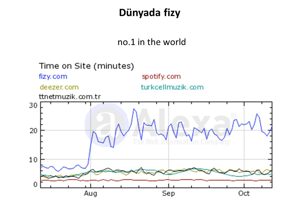 Dünyada fizy no.1 in the world