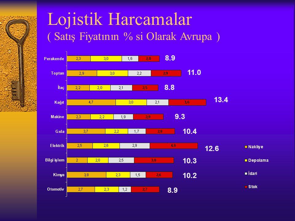 Lojistik Harcamalar ( Satış Fiyatının % si Olarak Avrupa ) 8.9 11.0