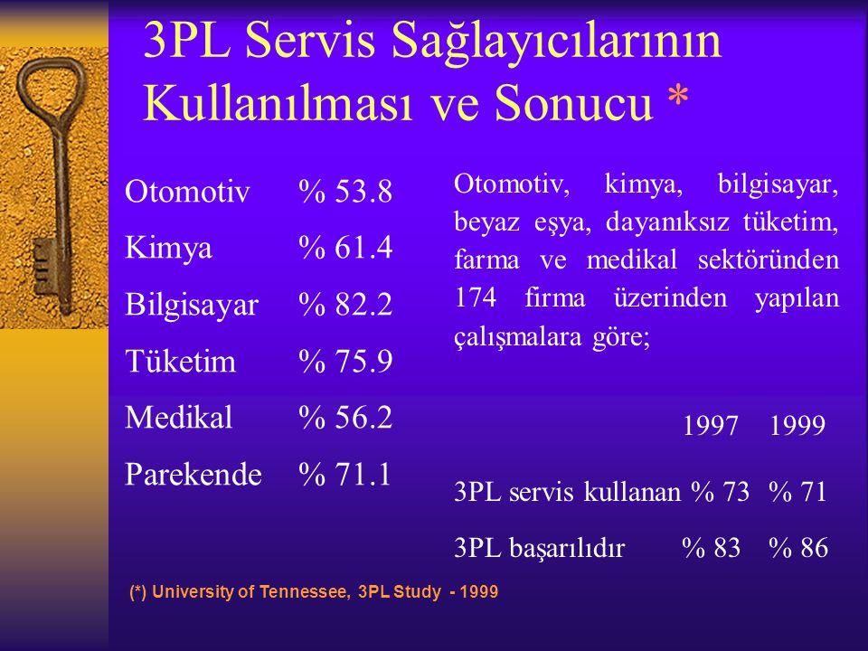 3PL Servis Sağlayıcılarının Kullanılması ve Sonucu *