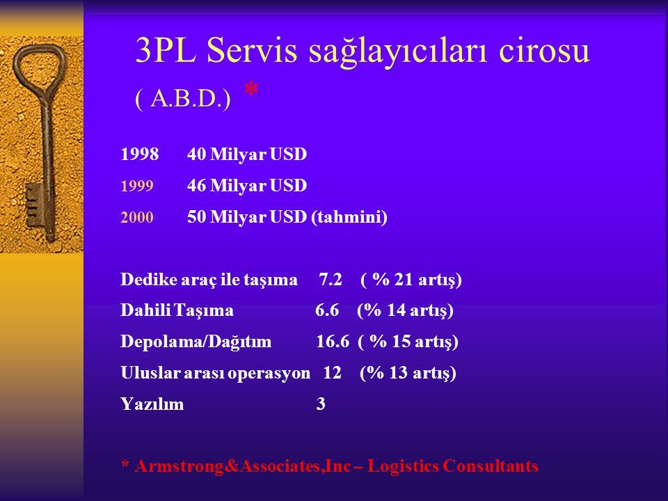 3PL Servis sağlayıcıları cirosu ( A.B.D.) *