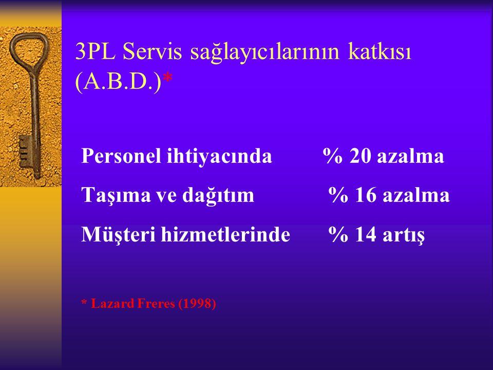 3PL Servis sağlayıcılarının katkısı (A.B.D.)*