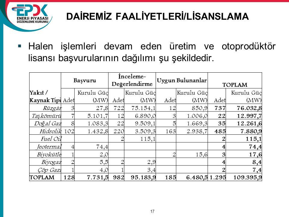 DAİREMİZ FAALİYETLERİ/LİSANSLAMA