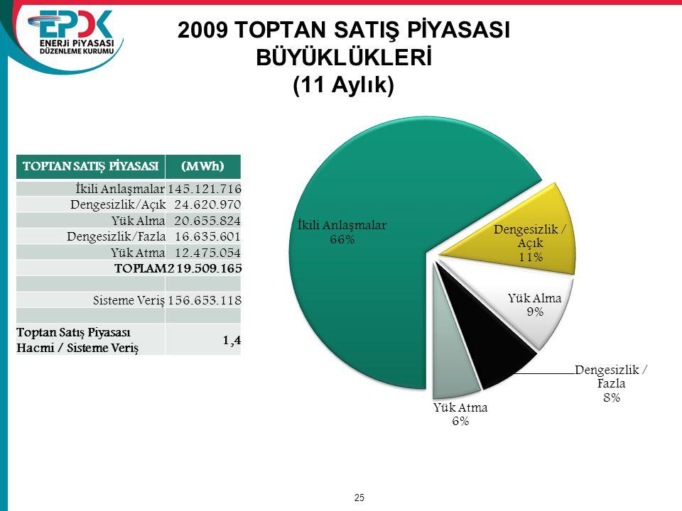 2009 TOPTAN SATIŞ PİYASASI BÜYÜKLÜKLERİ (11 Aylık)
