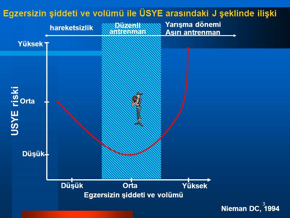 Egzersizin şiddeti ve volümü ile ÜSYE arasındaki J şeklinde ilişki