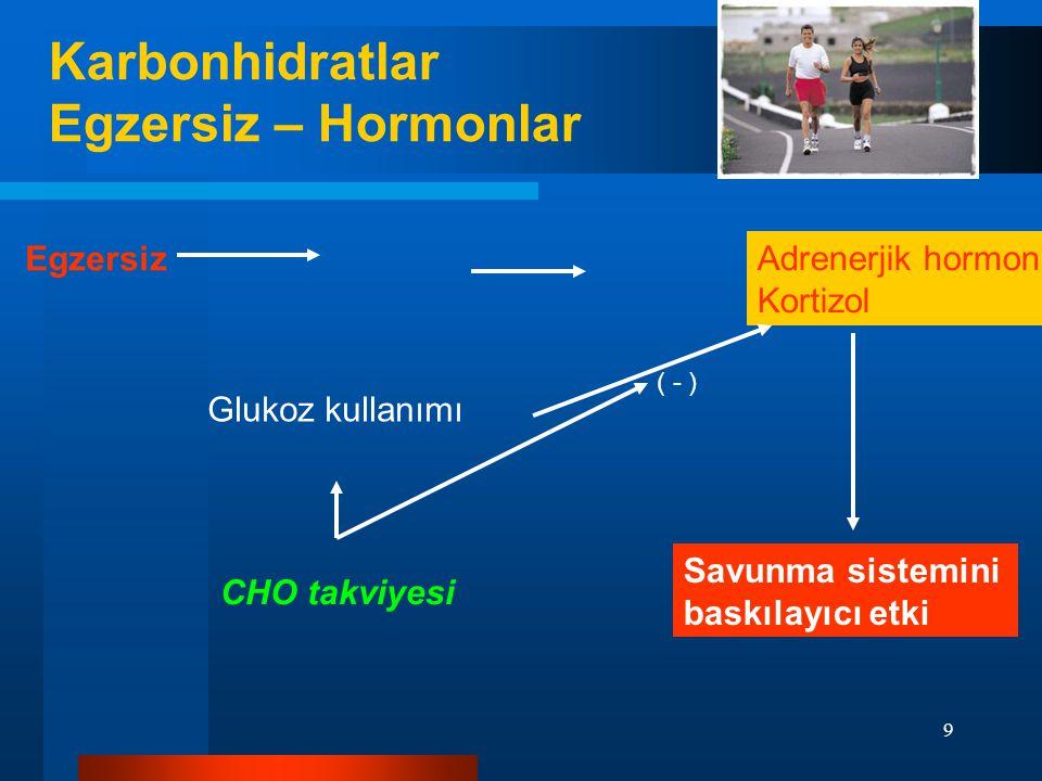 Karbonhidratlar Egzersiz – Hormonlar