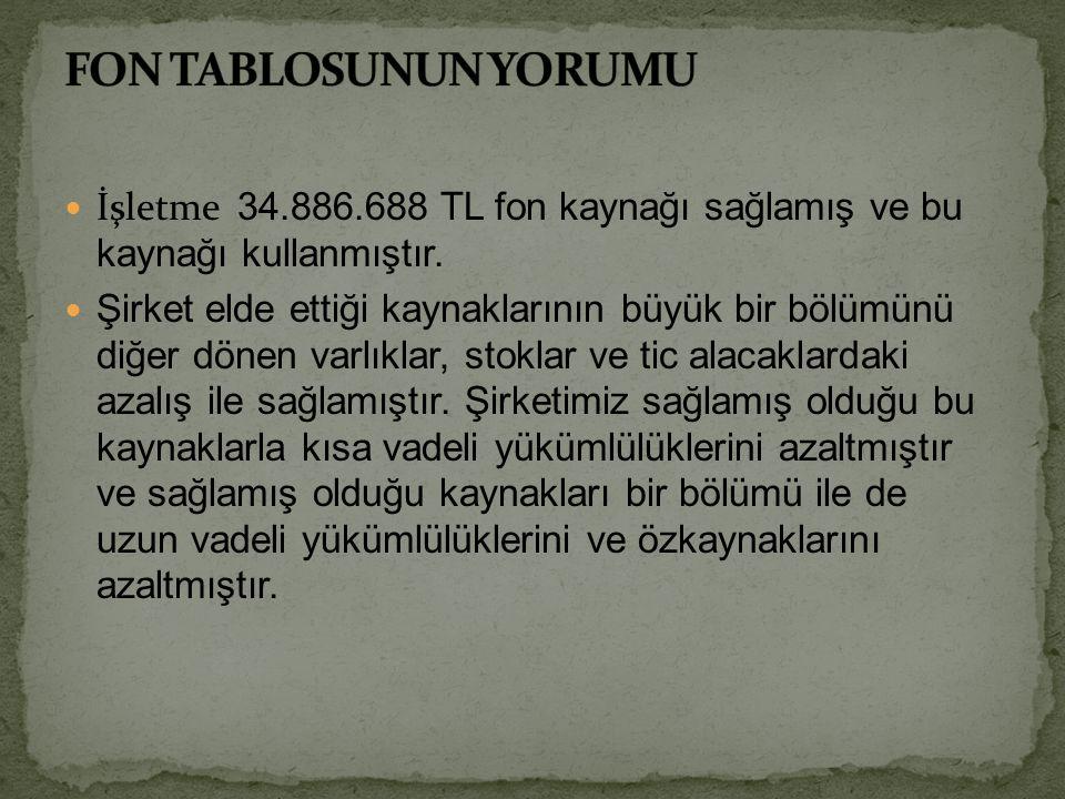 FON TABLOSUNUN YORUMU İşletme 34.886.688 TL fon kaynağı sağlamış ve bu kaynağı kullanmıştır.