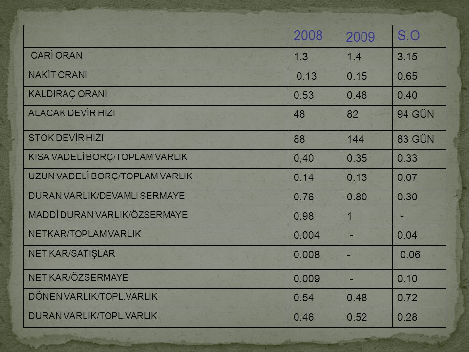0.28 0.52. 0.46. DURAN VARLIK/TOPL.VARLIK. 0.72. 0.48. 0.54. DÖNEN VARLIK/TOPL.VARLIK. 0.10.