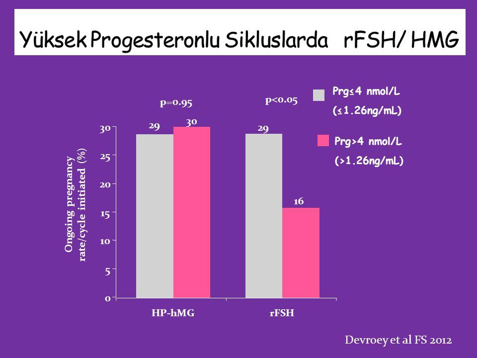 Yüksek Progesteronlu Sikluslarda rFSH/ HMG