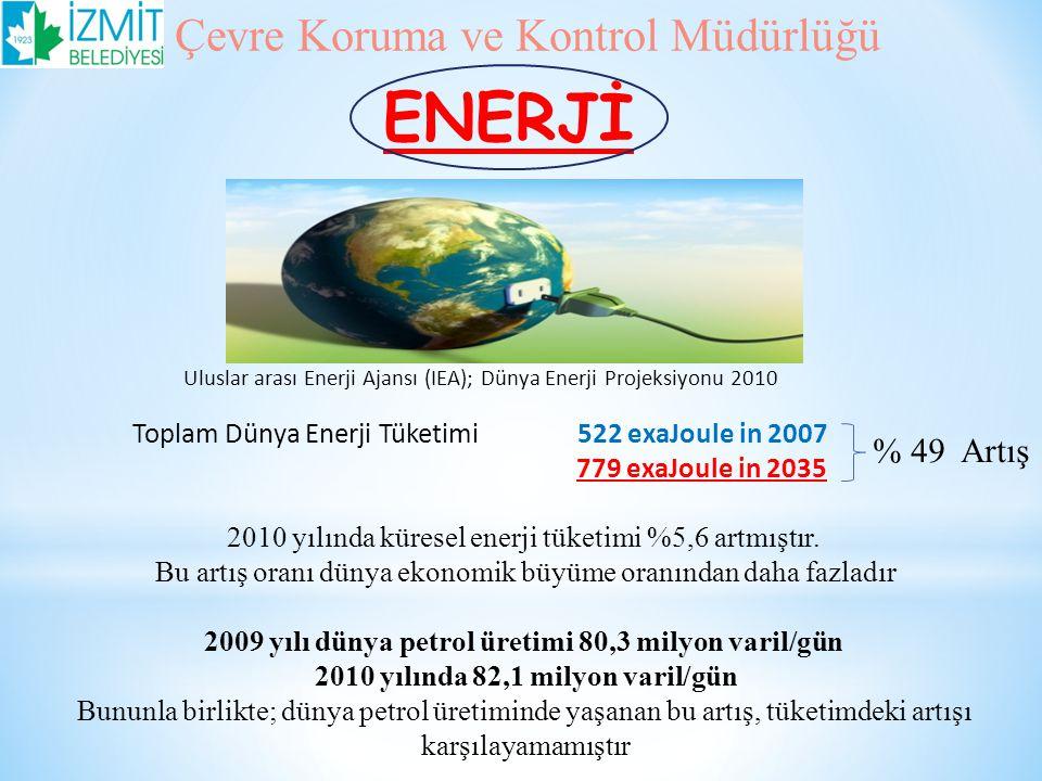 ENERJİ Çevre Koruma ve Kontrol Müdürlüğü % 49 Artış
